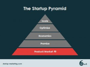 The Startup Triangle