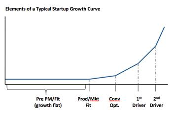 Elements of a startup growth curve